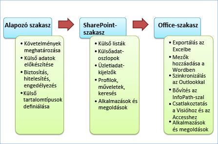 A fejlesztés három fázisa