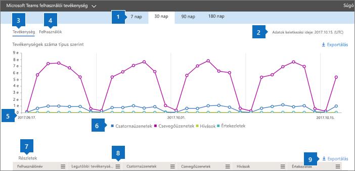 Office 365-jelentések – Microsoft Teams felhasználói tevékenység