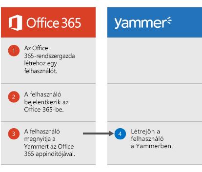 Diagram a következő lépésekkel: az Office 365 rendszergazdája létrehoz egy felhasználót; a felhasználó bejelentkezik az Office 365-be; a felhasználó megnyitja a Yammert az appindítóból; a felhasználó létrejön a Yammerben.