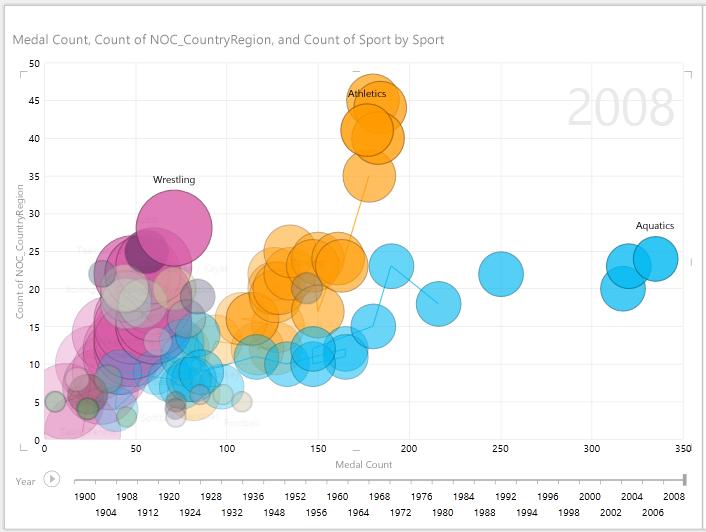 több buborék kijelölése a lejátszást használó Power View-jelentésekben