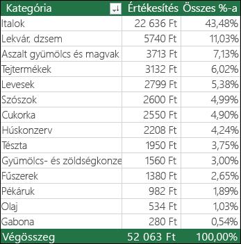 Kategória, Értékesítés és az Összes %-a alapján rendezett mintakimutatás