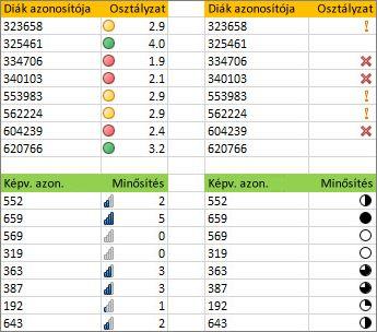 Különböző ikonkészletek egyazon adatokhoz