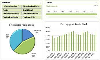 Példa az Excel Services irányítópultjára