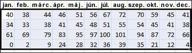 Rendezésre kijelölt adatok az Excelben