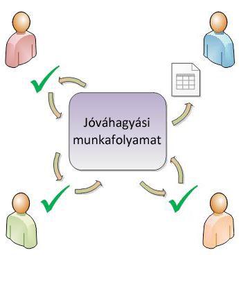 Egyszerű jóváhagyási munkafolyamat folyamatábrája