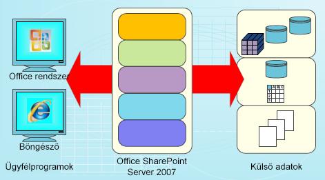 Tervrajz az adatok SharePoint Serverben való használatához