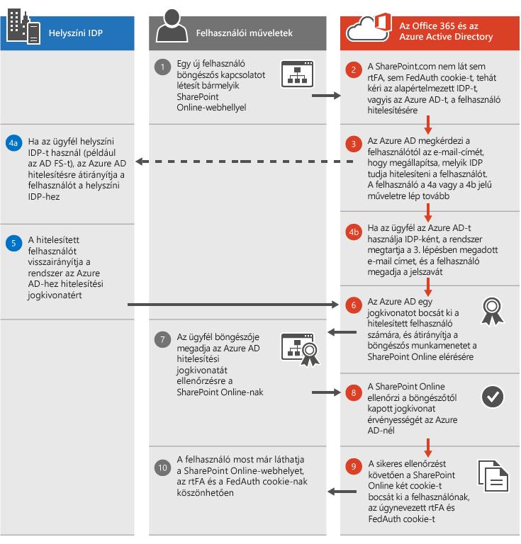 A SharePoint Online hitelesítési folyamata