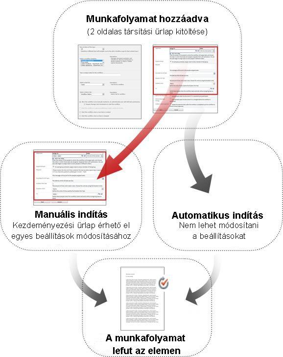 A kézi és automatikus indítás űrlapjainak összehasonlítása