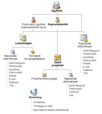 A Business Contact Manager rekordjait és azok csatolását bemutató diagram