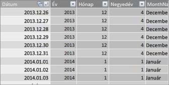 Összefüggő dátumokat tartalmazó dátumtáblázat