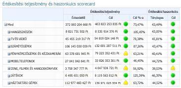PerformancePoint-scorecard, amelynek oszlopai felett több fő teljesítménymutató van