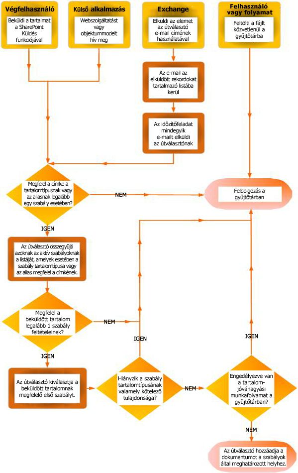 Dokumentumok továbbítása a tartalomszervezővel