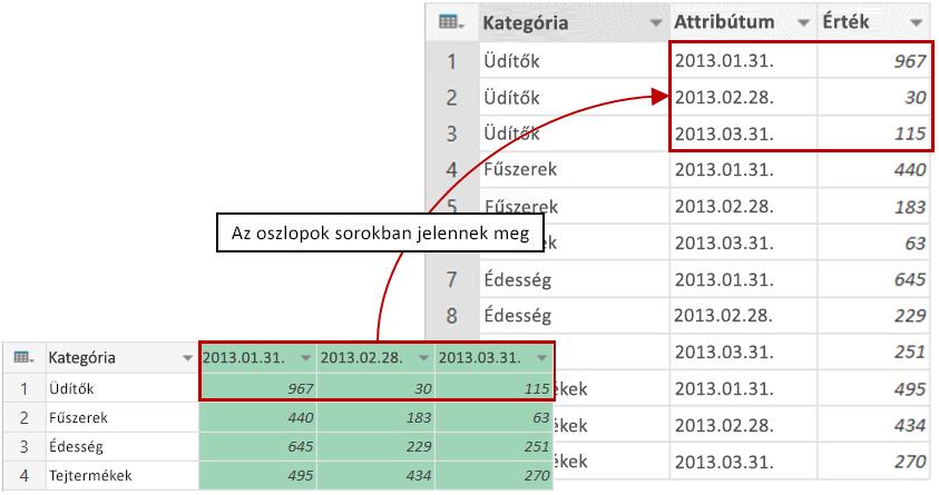 Példa az oszlopok kimutatásformátumának megszüntetését követő eredményre