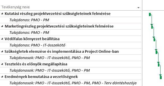 PMO projektterv a Project Online-ban