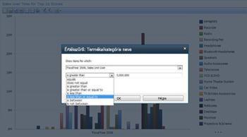 A PerformancePoint Services szolgáltatással létrehozott analitikus nézet