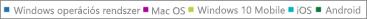 Office 365-jelentések – a PC, Mac, Windows, iOS és Android rendszerű eszközök aktiválási adatainak megtekintése