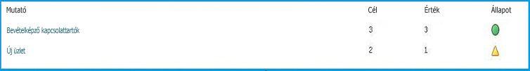 Az állapotmutatók címből, numerikus értékből és állapotjelző ikonból állnak
