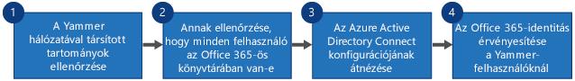 Folyamatábra arról, hogy hogyan cserélheti le a Yammer SSO-t és a Yammer DSyncet Office 365-ös Yammer-bejelentkezésre és Azure Active Directory Connect szolgáltatásra.