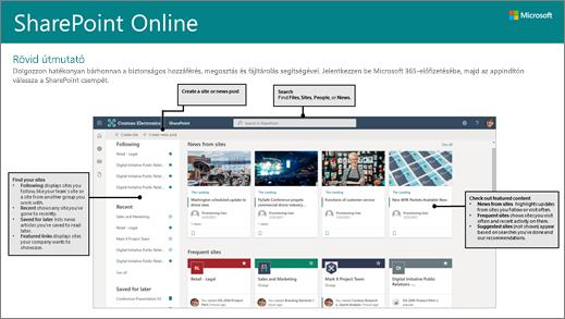 Letölthető rövid útmutató a SharePoint Online-hoz