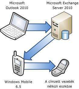 A telefon csatlakoztatása az Exchange Server szoftverhez
