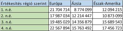 Oszlopokba rendezett regionális adatok