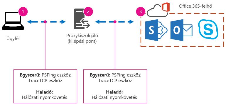 Ügyfélből, proxyból és felhőből álló alaphálózat, eszközjavaslatok (PSPing, TraceTCP) és hálózati nyomkövetések.