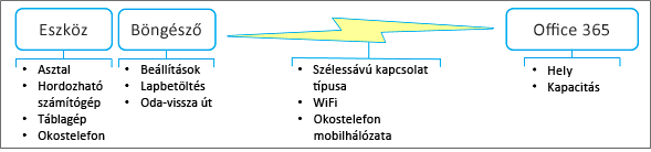 Hálózati teljesítmény tényezői