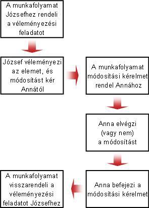 A módosításkérés folyamatábrája