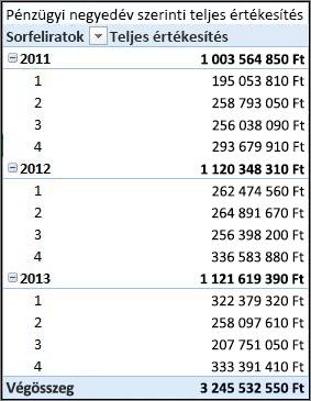 Kimutatás: Teljes értékesítés pénzügyi negyedévek szerint