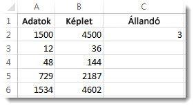 Az A oszlop értékei a C2 cella értékével szorozva és az eredmények a B oszlopban