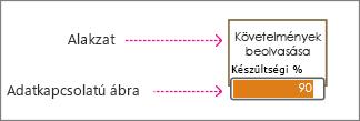 Alakzat és adatkapcsolatú ábra