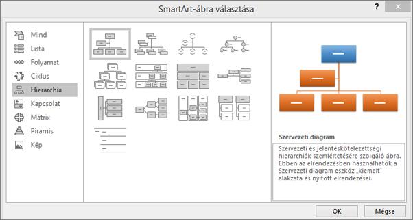 A SmartArt-ábra választása párbeszédpanel a kijelölt Hierarchia kategóriával