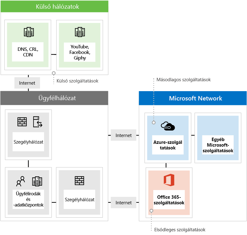 Az Office 365 használatakor előforduló három különböző típusú hálózati végpont megjelenítése