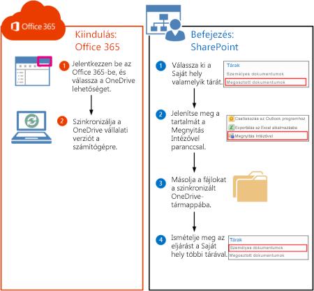 A SharePoint 2010-tárak Office 365-be való áthelyezésének lépései