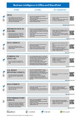 Az Office és a SharePoint üzletiintelligencia-funkciói