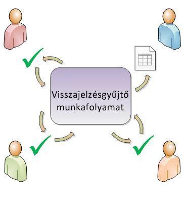 Elemeket a résztvevőkhöz irányító munkafolyamat