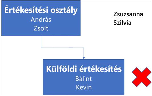 A diagramon lévő egyik szövegdoboz az Értékesítési osztály címet és az András és a Zsolt nevet tartalmazza, a hozzá kapcsolt másik szövegdoboz címe Külföldi értékesítés, alatta pedig a Bálint és a Kevin név látható. A szövegdoboz mellett egy piros X van. A diagram jobb felső sarkában a Zsuzsanna és a Szilvia név szerepel.