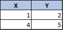 Javasolt adatelrendezés pontdiagramok esetén