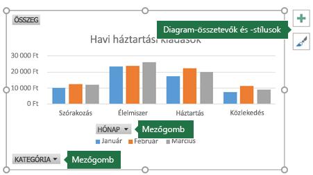 Kimutatásdiagram, a mezőgombokra és a diagrameszközökre mutató címkékkel