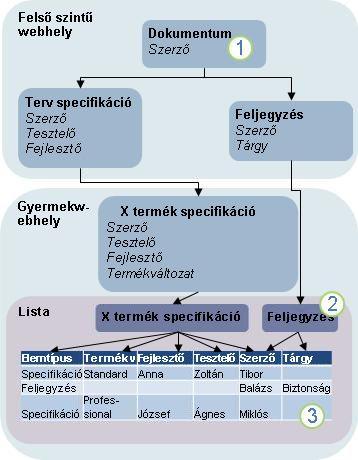 A tartalomtípus-öröklődés ábrája