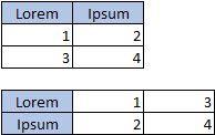 2 oszlopból és 3 sorból álló táblázat; 3 oszlopból és 2 sorból álló táblázat