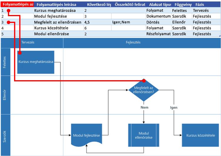 Az Excel-folyamattérkép és a Visio-folyamatábra közötti összefüggés: Folyamatlépés azonosítója