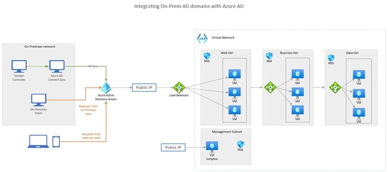 Minta Azure-diagram: a helyszíni Active Directory-tartományok integrálása az Azure Active Directoryval.