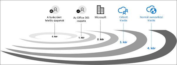 Kibocsátási érvényesítési körök az Office 365-höz.