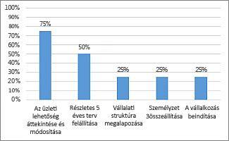 Készültség (%) diagram a Projektek áttekintése jelentésben