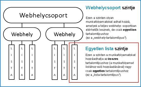 Webhelycsoport térképe a háromféle hozzáadási mód magyarázatával