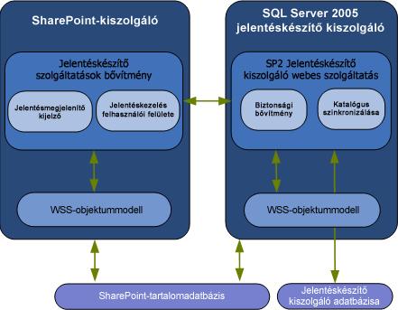 Együttműködést szemléltető diagram