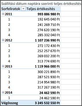 Kimutatás: Szállítási dátum szerinti teljes értékesítés és a szállítási naptár