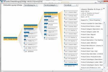 PerformancePoint-szolgáltatások