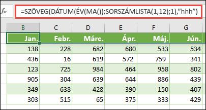 A szöveg, a dátum, az év, a ma és a SZEKVENCIa függvény kombinációjának használata a 12 hónapos dinamikus lista létrehozásához